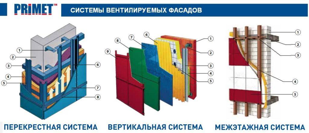 теплоизоляционные фасадные системы